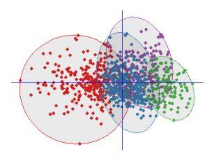 Статистические расчеты для диссертаций