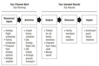 Логическая модель проекта