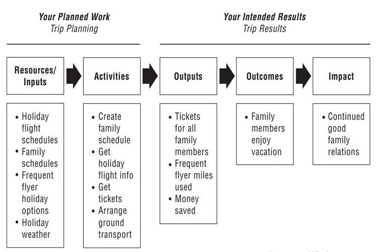 Логическая модель проекта как основа менеджмента